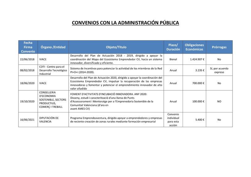 Convenios con la Administracion Publica