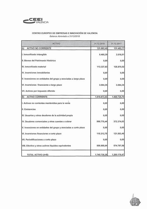 Cuentas Anuales CEEI VLC 2020