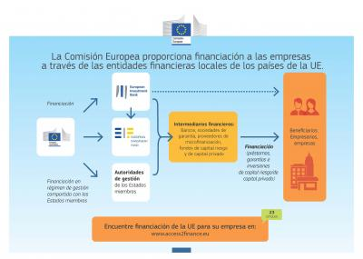 Infografía del programa europeo Access2finance