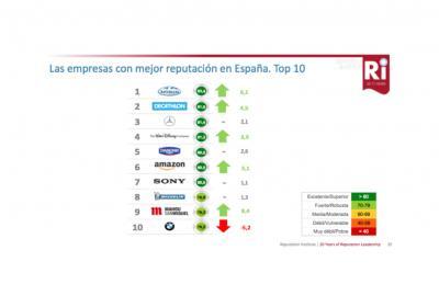 Las diez empresas con mejor reputación en España Informe Rep Trak Espana 2017