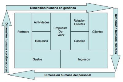 Teoria de la dimensión humana