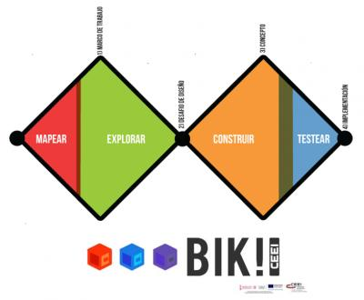 BIK Idea: el Do It Yourself para INNOVAR en tu proyecto