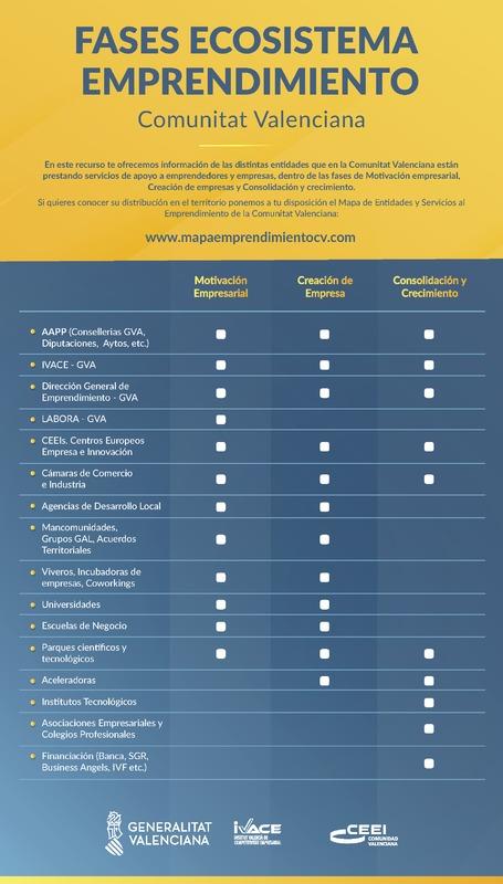 Fases Ecosistema Emprendimiento de la Comunitat Valenciana