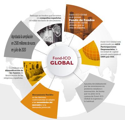 Fond ICO Global